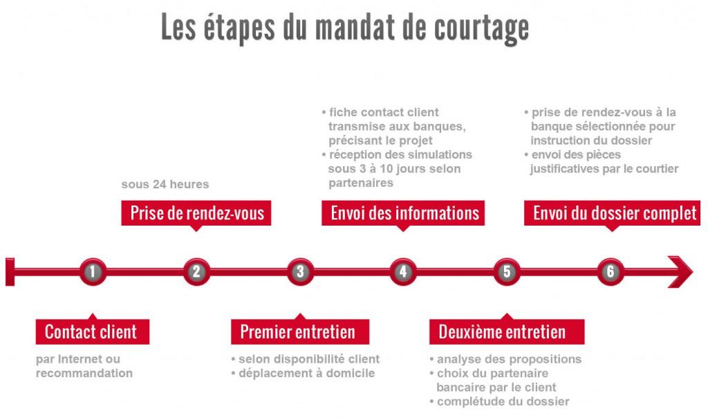 les étapes d'un mandat de courtage